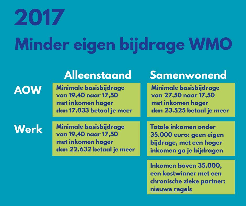 WMO eigen bijdrage verlaging 2017