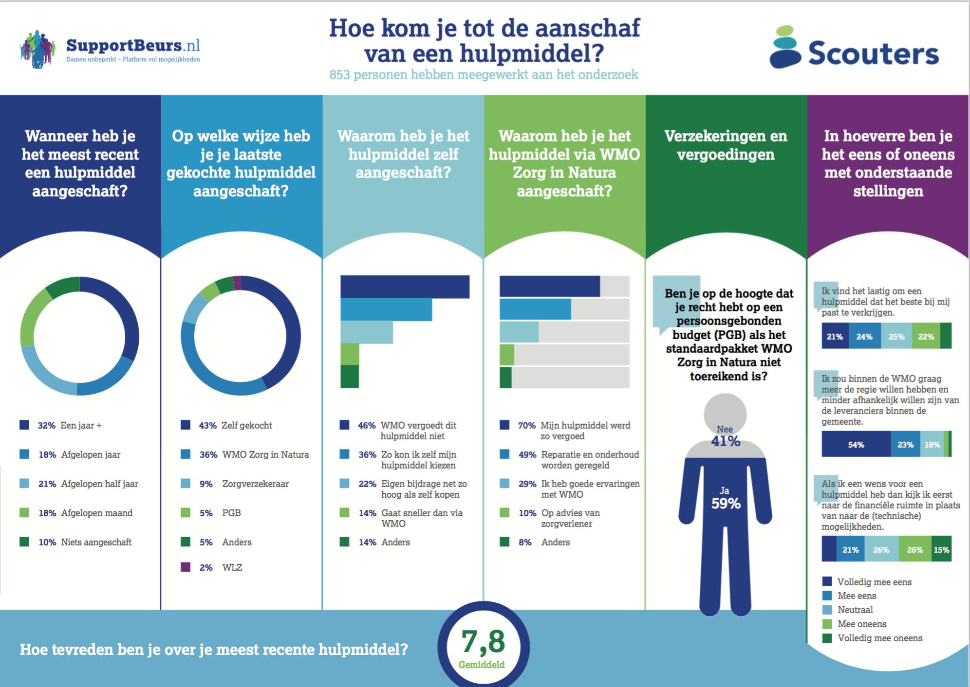20180125 Infographic onderzoek hulpmiddelen