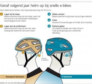 Helm voor elektrische fiets - bron Volkskrant